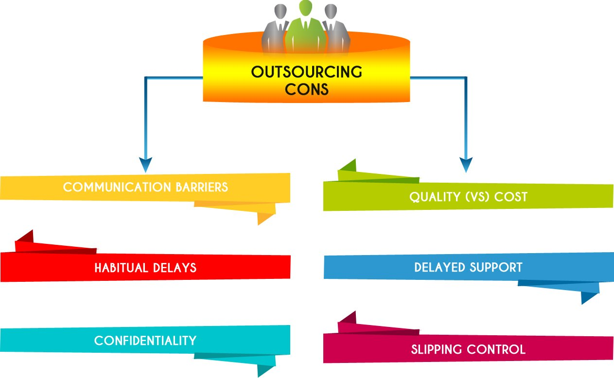 outsourcing cons