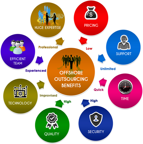 outsourcing ebook formatting benefits