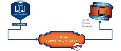 Data entry outsourcing blog