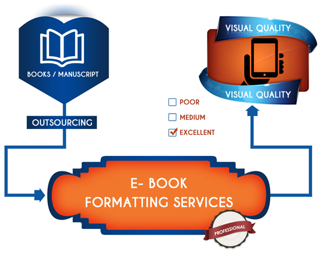 Ebook editing services